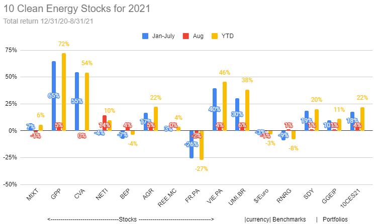 10 Clean Energy Stocks Performance Chart